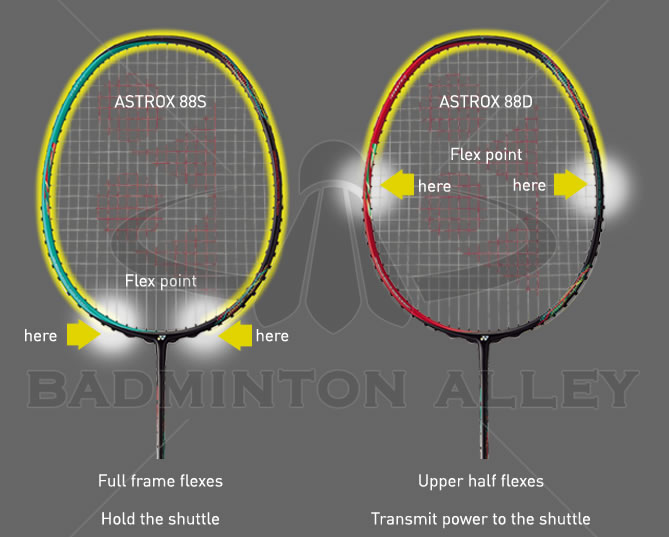 Yonex Astrox 88 Swing Weight Concept